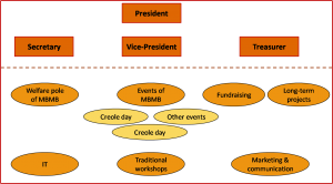 mbmb organisation